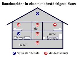Rauchmelder Haus