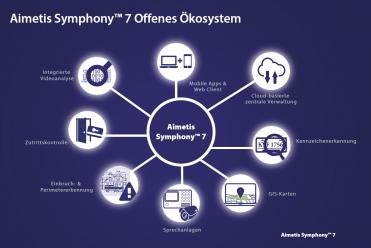 aimetis_Symphony 7